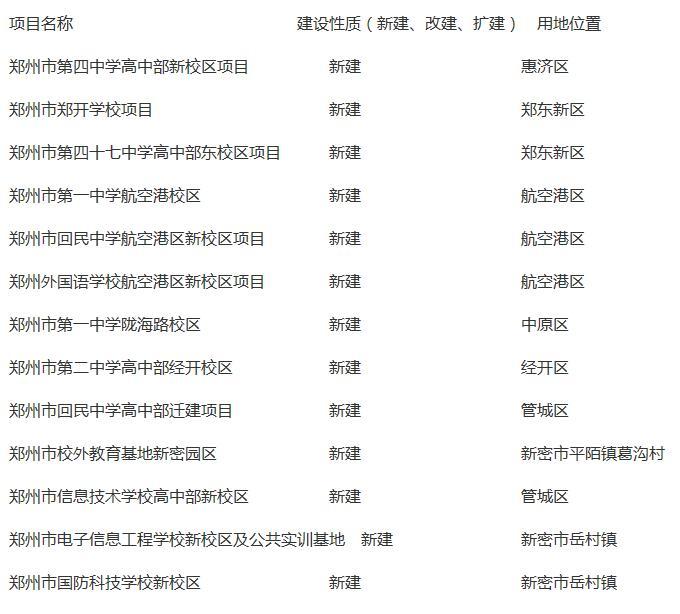 郑州市区多少人口2020年_郑州大学人口普查